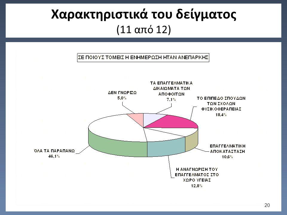Χαρακτηριστικά του δείγματος (11 από 12) 20