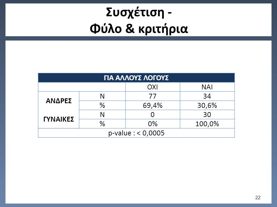 Συσχέτιση - Φύλο & κριτήρια ΓΙΑ ΑΛΛΟΥΣ ΛΟΓΟΥΣ ΟΧΙΝΑΙ ΑΝΔΡΕΣ N7734 %69,4%30,6% ΓΥΝΑΙΚΕΣ N030 %0%100,0% p-value : < 0,0005 22