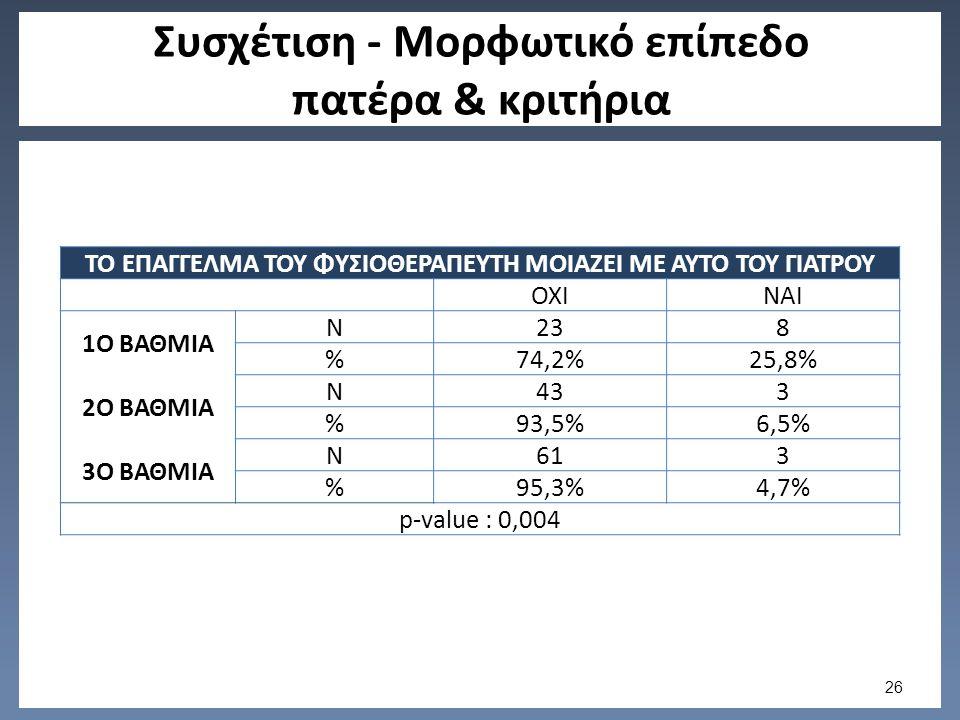 Συσχέτιση - Μορφωτικό επίπεδο πατέρα & κριτήρια ΤΟ ΕΠΑΓΓΕΛΜΑ ΤΟΥ ΦΥΣΙΟΘΕΡΑΠΕΥΤΗ ΜΟΙΑΖΕΙ ΜΕ ΑΥΤΟ ΤΟΥ ΓΙΑΤΡΟΥ ΟΧΙΝΑΙ 1Ο ΒΑΘΜΙΑ N238 %74,2%25,8% 2Ο ΒΑΘΜΙΑ N433 %93,5%6,5% 3Ο ΒΑΘΜΙΑ N613 %95,3%4,7% p-value : 0,004 26