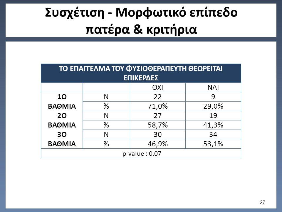 Συσχέτιση - Μορφωτικό επίπεδο πατέρα & κριτήρια ΤΟ ΕΠΑΓΓΕΛΜΑ ΤΟΥ ΦΥΣΙΟΘΕΡΑΠΕΥΤΗ ΘΕΩΡΕΙΤΑΙ ΕΠΙΚΕΡΔΕΣ ΟΧΙΝΑΙ 1Ο ΒΑΘΜΙΑ N229 %71,0%29,0% 2Ο ΒΑΘΜΙΑ N2719 %58,7%41,3% 3Ο ΒΑΘΜΙΑ N3034 %46,9%53,1% p-value : 0.07 27