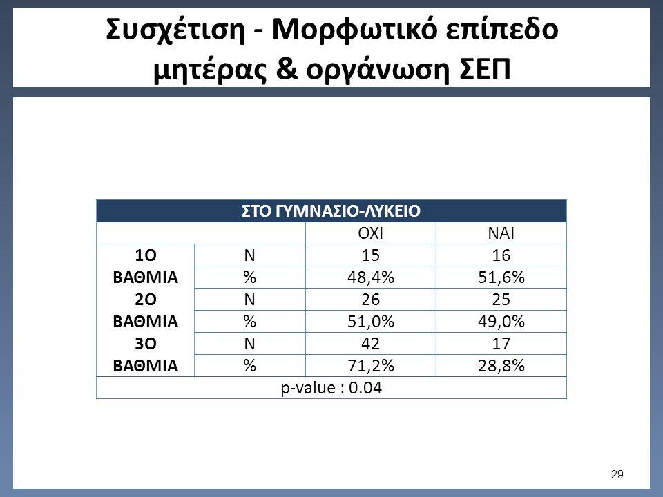Συσχέτιση - Μορφωτικό επίπεδο μητέρας & οργάνωση ΣΕΠ ΣΤΟ ΓΥΜΝΑΣΙΟ-ΛΥΚΕΙΟ ΟΧΙΝΑΙ 1Ο ΒΑΘΜΙΑ N1516 %48,4%51,6% 2Ο ΒΑΘΜΙΑ N2625 %51,0%49,0% 3Ο ΒΑΘΜΙΑ N4217 %71,2%28,8% p-value : 0.04 29