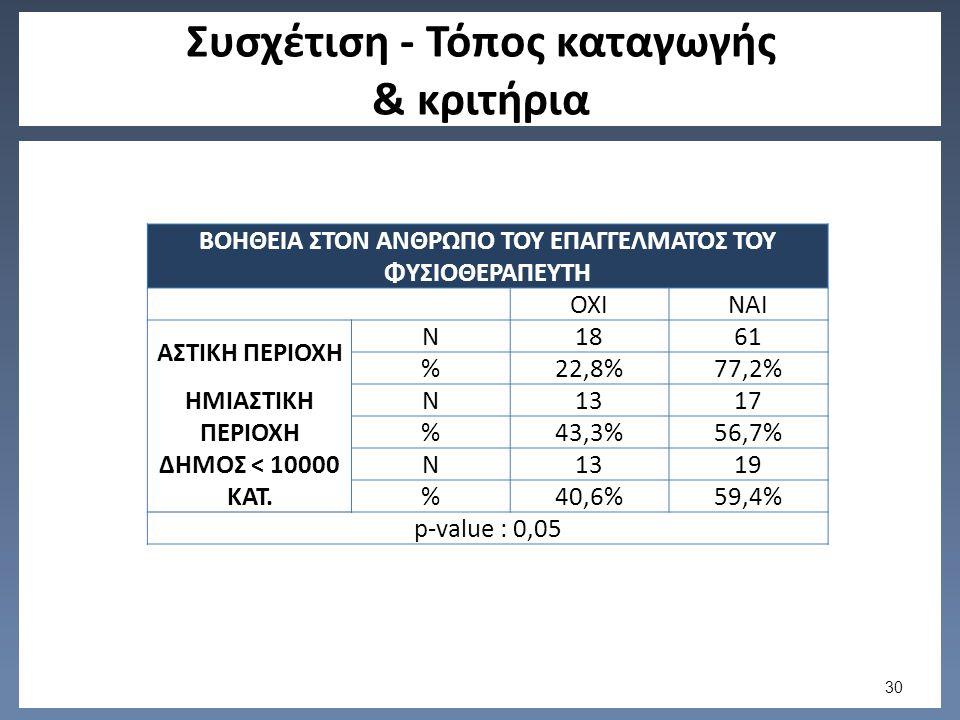 Συσχέτιση - Τόπος καταγωγής & κριτήρια ΒΟΗΘΕΙΑ ΣΤΟΝ ΑΝΘΡΩΠΟ ΤΟΥ ΕΠΑΓΓΕΛΜΑΤΟΣ ΤΟΥ ΦΥΣΙΟΘΕΡΑΠΕΥΤΗ ΟΧΙΝΑΙ ΑΣΤΙΚΗ ΠΕΡΙΟΧΗ N1861 %22,8%77,2% ΗΜΙΑΣΤΙΚΗ ΠΕΡΙΟΧΗ N1317 %43,3%56,7% ΔΗΜΟΣ < 10000 ΚΑΤ.