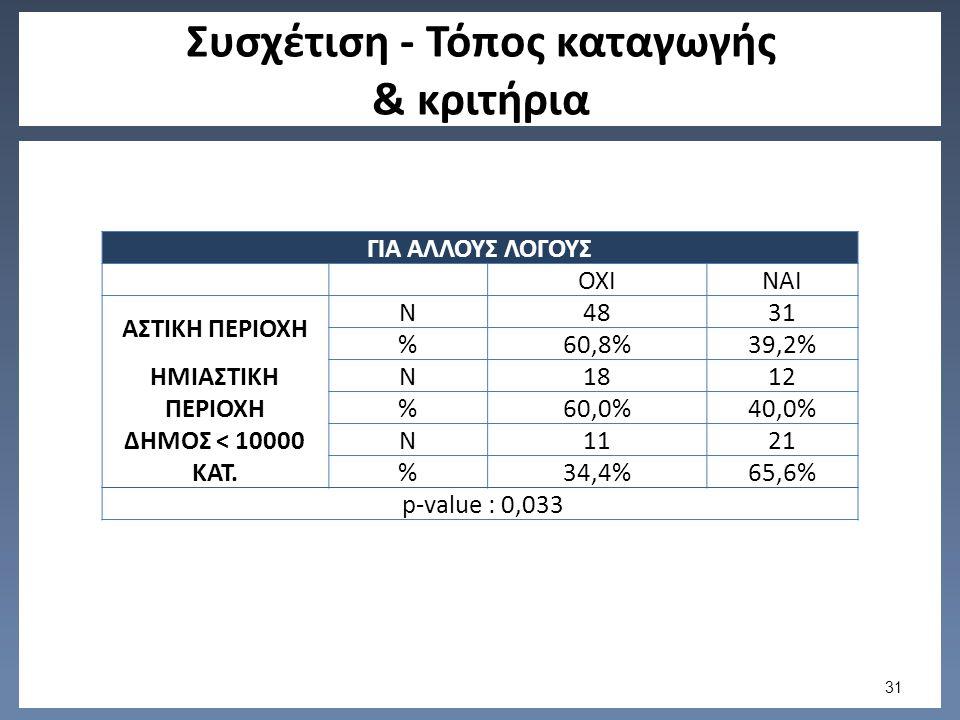 Συσχέτιση - Τόπος καταγωγής & κριτήρια ΓΙΑ ΑΛΛΟΥΣ ΛΟΓΟΥΣ ΟΧΙΝΑΙ ΑΣΤΙΚΗ ΠΕΡΙΟΧΗ N4831 %60,8%39,2% ΗΜΙΑΣΤΙΚΗ ΠΕΡΙΟΧΗ N1812 %60,0%40,0% ΔΗΜΟΣ < 10000 ΚΑΤ.