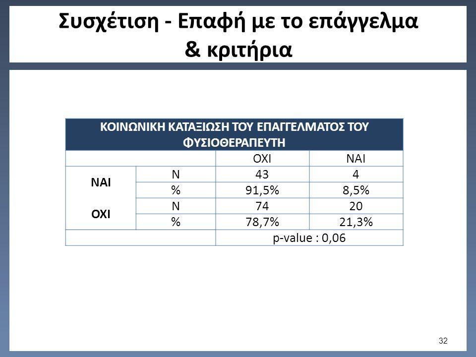 Συσχέτιση - Επαφή με το επάγγελμα & κριτήρια 32 ΚΟΙΝΩΝΙΚΗ ΚΑΤΑΞΙΩΣΗ ΤΟΥ ΕΠΑΓΓΕΛΜΑΤΟΣ ΤΟΥ ΦΥΣΙΟΘΕΡΑΠΕΥΤΗ ΟΧΙΝΑΙ N434 %91,5%8,5% ΟΧΙ N7420 %78,7%21,3% p-value : 0,06