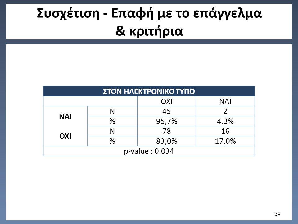 Συσχέτιση - Επαφή με το επάγγελμα & κριτήρια ΣΤΟΝ ΗΛΕΚΤΡΟΝΙΚΟ ΤΥΠΟ ΟΧΙΝΑΙ N452 %95,7%4,3% ΟΧΙ N7816 %83,0%17,0% p-value : 0.034 34