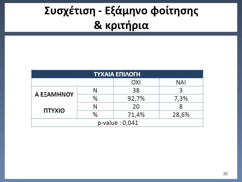 Συσχέτιση - Εξάμηνο φοίτησης & κριτήρια ΤΥΧΑΙΑ ΕΠΙΛΟΓΗ ΟΧΙΝΑΙ Α ΕΞΑΜΗΝΟΥ N383 %92,7%7,3% ΠΤΥΧΙΟ N208 %71,4%28,6% p-value : 0,041 35