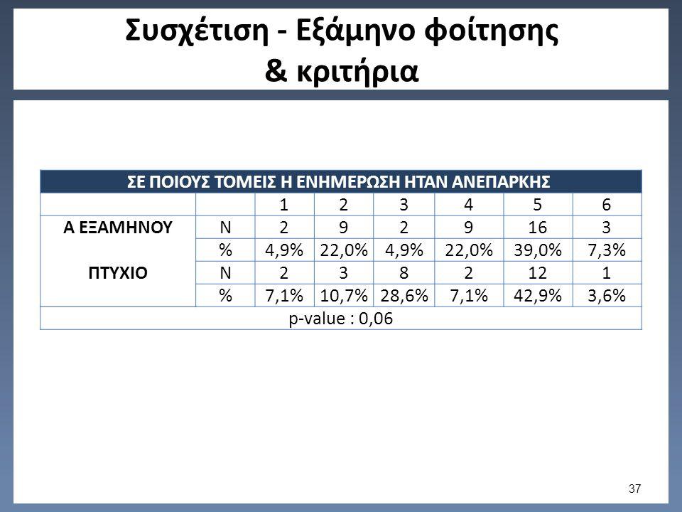 Συσχέτιση - Εξάμηνο φοίτησης & κριτήρια ΣΕ ΠΟΙΟΥΣ ΤΟΜΕΙΣ Η ΕΝΗΜΕΡΩΣΗ ΗΤΑΝ ΑΝΕΠΑΡΚΗΣ 123456 Α ΕΞΑΜΗΝΟΥN2929163 %4,9%22,0%4,9%22,0%39,0%7,3% ΠΤΥΧΙΟN2382121 %7,1%10,7%28,6%7,1%42,9%3,6% p-value : 0,06 37
