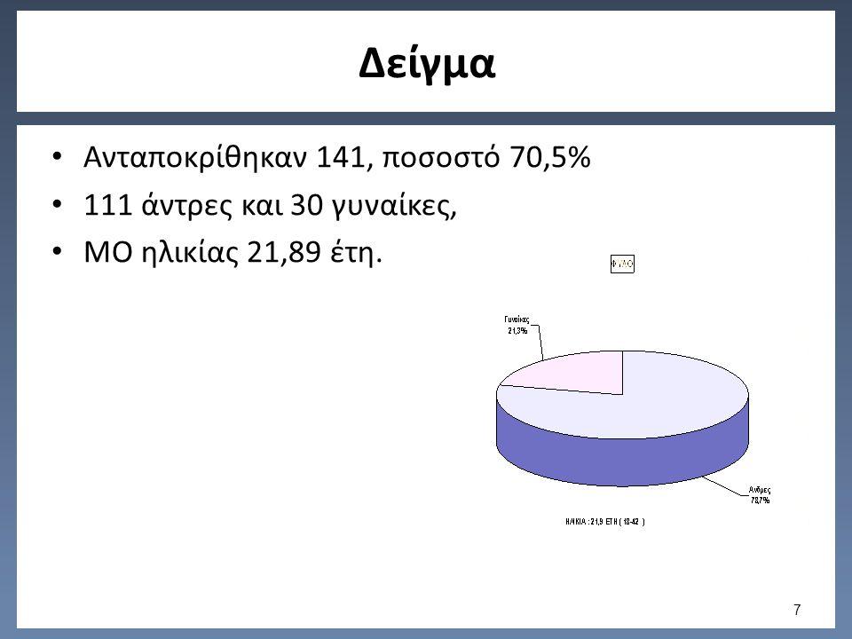 Δείγμα Ανταποκρίθηκαν 141, ποσοστό 70,5% 111 άντρες και 30 γυναίκες, ΜΟ ηλικίας 21,89 έτη. 7