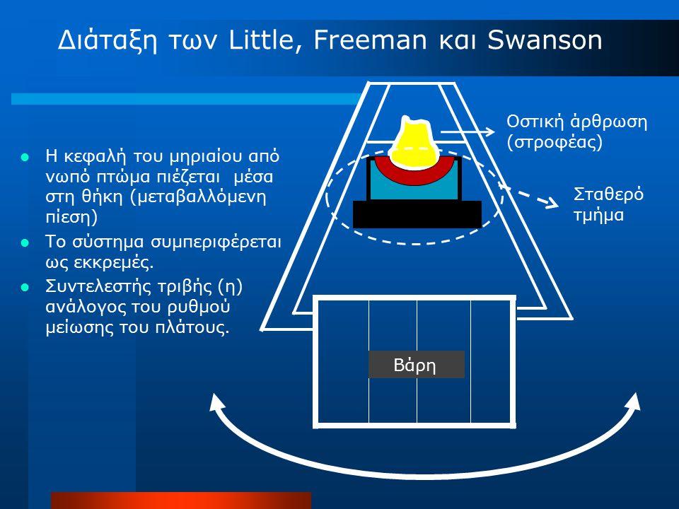 Οστική άρθρωση (στροφέας) Βάρη Διάταξη των Little, Freeman και Swanson Η κεφαλή του μηριαίου από νωπό πτώμα πιέζεται μέσα στη θήκη (μεταβαλλόμενη πίεσ