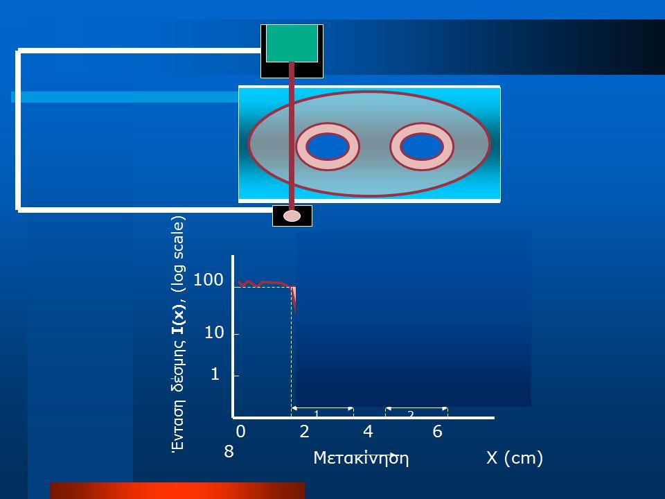 Ένταση δέσμης I (x), (log scale) Μετακίνηση X (cm) E1E1 E2E2 X1X1 X2X2 100 10 1 0 2 4 6 8