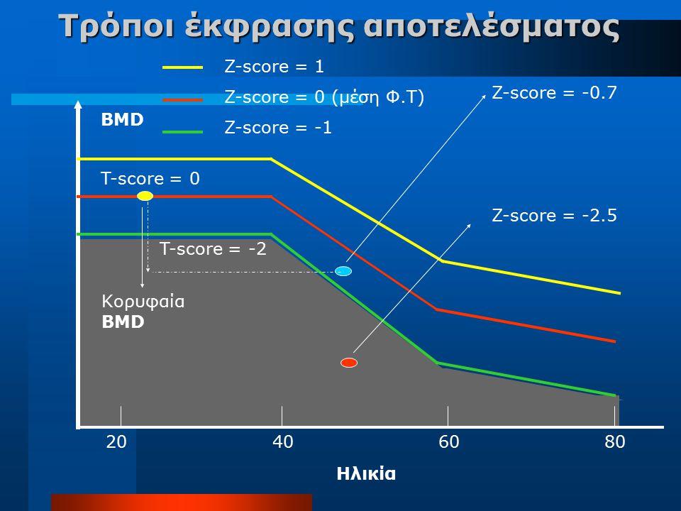 Τρόποι έκφρασης αποτελέσματος 20406080 BMD Ηλικία Κορυφαία BMD T-score = -2 Z-score = -0.7 Z-score = -2.5 Z-score = 1 Z-score = 0 (μέση Φ.Τ) Z-score =