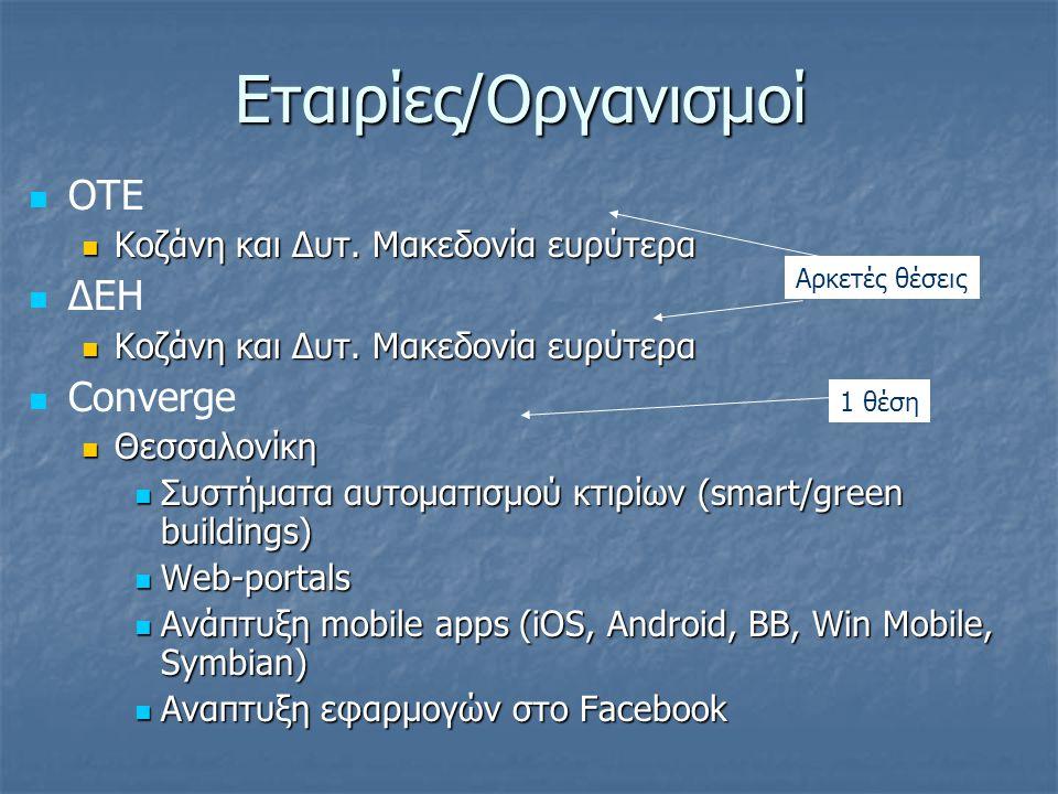 Εταιρίες/Οργανισμοί ΟΤΕ Κοζάνη και Δυτ. Μακεδονία ευρύτερα Κοζάνη και Δυτ.
