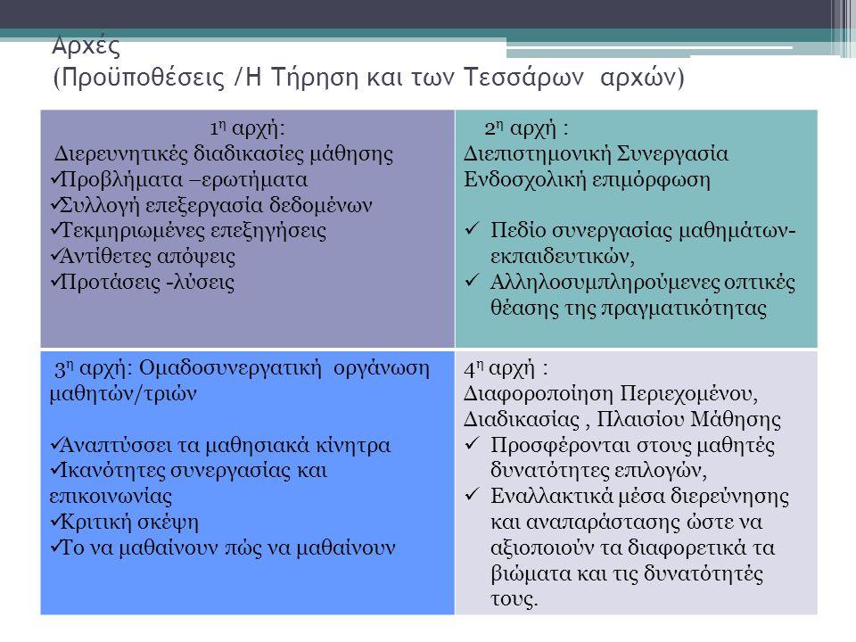 Αρχές (Προϋποθέσεις /Η Τήρηση και των Τεσσάρων αρχών) 1 η αρχή: Διερευνητικές διαδικασίες μάθησης Προβλήματα –ερωτήματα Συλλογή επεξεργασία δεδομένων