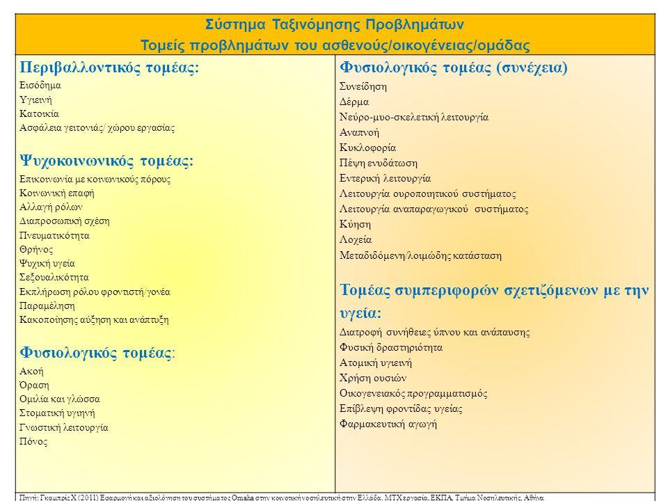 Σύστημα Ταξινόμησης Προβλημάτων Τομείς προβλημάτων του ασθενούς/οικογένειας/ομάδας Περιβαλλοντικός τομέας: Εισόδημα Υγιεινή Κατοικία Ασφάλεια γειτονιά