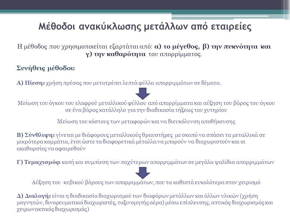 Αναγκαιότητα ανακύκλωσης μετάλλων Α) Στην Ελληνική οικονομία: νέες θέσεις εργασίας ισχυρές κατασκευαστικές βιομηχανίες νέα εμπορεύματα μείωση στα έξοδα εξόρυξης και μεταφοράς μετάλλων μείωση στις δαπάνες για συλλογή μεταφορά και διάθεση των απορριμμάτων Β) Στο περιβάλλον: μείωση του όγκου των απορριμμάτων και της εκπομπής ρύπων μείωση της κατανάλωσης ενέργειας μείωση του φαινομένου της βιοσυσσώρευσης ανακούφιση υπερφορτωμένων Χ.Υ.Τ.Α.