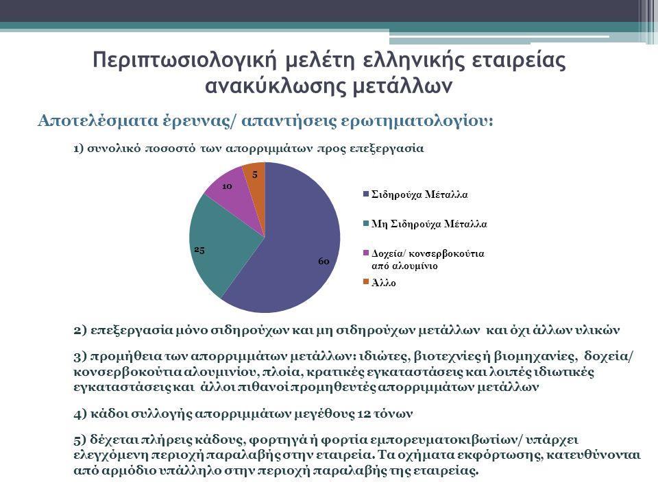 Περιπτωσιολογική μελέτη ελληνικής εταιρείας ανακύκλωσης μετάλλων Αποτελέσματα έρευνας/ απαντήσεις ερωτηματολογίου: 1) συνολικό ποσοστό των απορριμμάτων προς επεξεργασία 2) επεξεργασία μόνο σιδηρούχων και μη σιδηρούχων μετάλλων και όχι άλλων υλικών 3) προμήθεια των απορριμμάτων μετάλλων: ιδιώτες, βιοτεχνίες ή βιομηχανίες, δοχεία/ κονσερβοκούτια αλουμινίου, πλοία, κρατικές εγκαταστάσεις και λοιπές ιδιωτικές εγκαταστάσεις και άλλοι πιθανοί προμηθευτές απορριμμάτων μετάλλων 4) κάδοι συλλογής απορριμμάτων μεγέθους 12 τόνων 5) δέχεται πλήρεις κάδους, φορτηγά ή φορτία εμπορευματοκιβωτίων/ υπάρχει ελεγχόμενη περιοχή παραλαβής στην εταιρεία.