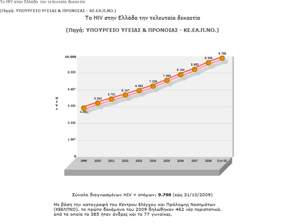 Η ετήσια έκδοση του Κέντρου Ελέγχου Λοιμώξεων (ΚΕ.ΕΛ.Π.ΝΟ.) που παρουσιάζει τα συνολικά δεδομένα ως τις 31 Oκτωβρίου 2009, έχει ώς εξής: Κέντρου Ελέγχου Λοιμώξεων (ΚΕ.ΕΛ.Π.ΝΟ.) Το ΗΙV στην Ελλάδα την τελευταία δεκαετία (Πηγή: ΥΠΟΥΡΓΕΙΟ ΥΓΕΙΑΣ & ΠΡΟΝΟΙΑΣ - ΚΕ.ΕΛ.Π.ΝΟ.)