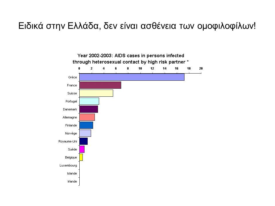 Ειδικά στην Ελλάδα, δεν είναι ασθένεια των ομοφιλοφίλων!