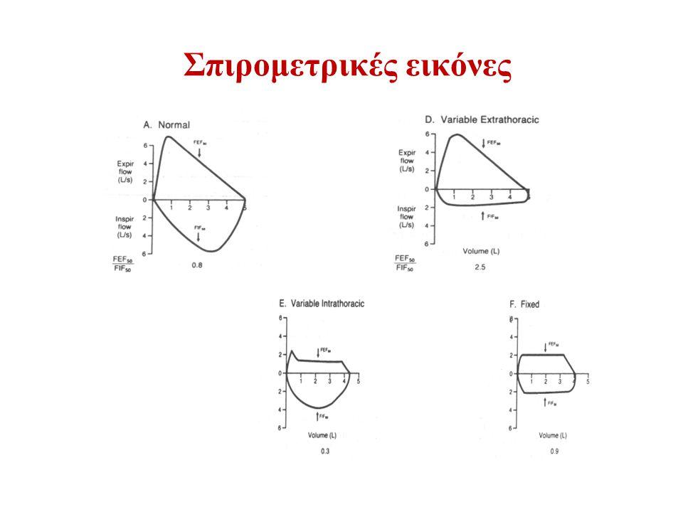 Σπιρομετρικές εικόνες