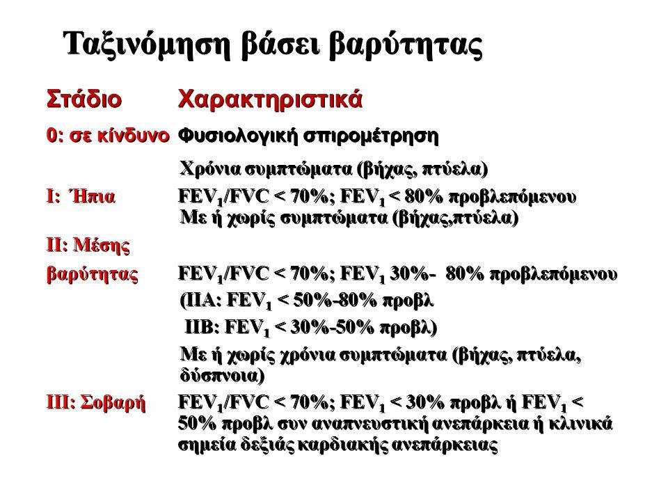 Ταξινόμηση βάσει βαρύτητας ΣτάδιοΧαρακτηριστικά 0: σε κίνδυνο Φυσιολογική σπιρομέτρηση Χρόνια συμπτώματα (βήχας, πτύελα) I: ΉπιαFEV 1 /FVC < 70%; FEV 1 < 80% προβλεπόμενου Με ή χωρίς συμπτώματα (βήχας,πτύελα) II: Μέσης βαρύτηταςFEV 1 /FVC < 70%; FEV 1 30%- 80% προβλεπόμενου (IIA: FEV 1 < 50%-80% προβλ IIB: FEV 1 < 30%-50% προβλ) Με ή χωρίς χρόνια συμπτώματα (βήχας, πτύελα, δύσπνοια) III: ΣοβαρήFEV 1 /FVC < 70%; FEV 1 < 30% προβλ ή FEV 1 < 50% προβλ συν αναπνευστική ανεπάρκεια ή κλινικά σημεία δεξιάς καρδιακής ανεπάρκειας ΣτάδιοΧαρακτηριστικά 0: σε κίνδυνο Φυσιολογική σπιρομέτρηση Χρόνια συμπτώματα (βήχας, πτύελα) I: ΉπιαFEV 1 /FVC < 70%; FEV 1 < 80% προβλεπόμενου Με ή χωρίς συμπτώματα (βήχας,πτύελα) II: Μέσης βαρύτηταςFEV 1 /FVC < 70%; FEV 1 30%- 80% προβλεπόμενου (IIA: FEV 1 < 50%-80% προβλ IIB: FEV 1 < 30%-50% προβλ) Με ή χωρίς χρόνια συμπτώματα (βήχας, πτύελα, δύσπνοια) III: ΣοβαρήFEV 1 /FVC < 70%; FEV 1 < 30% προβλ ή FEV 1 < 50% προβλ συν αναπνευστική ανεπάρκεια ή κλινικά σημεία δεξιάς καρδιακής ανεπάρκειας