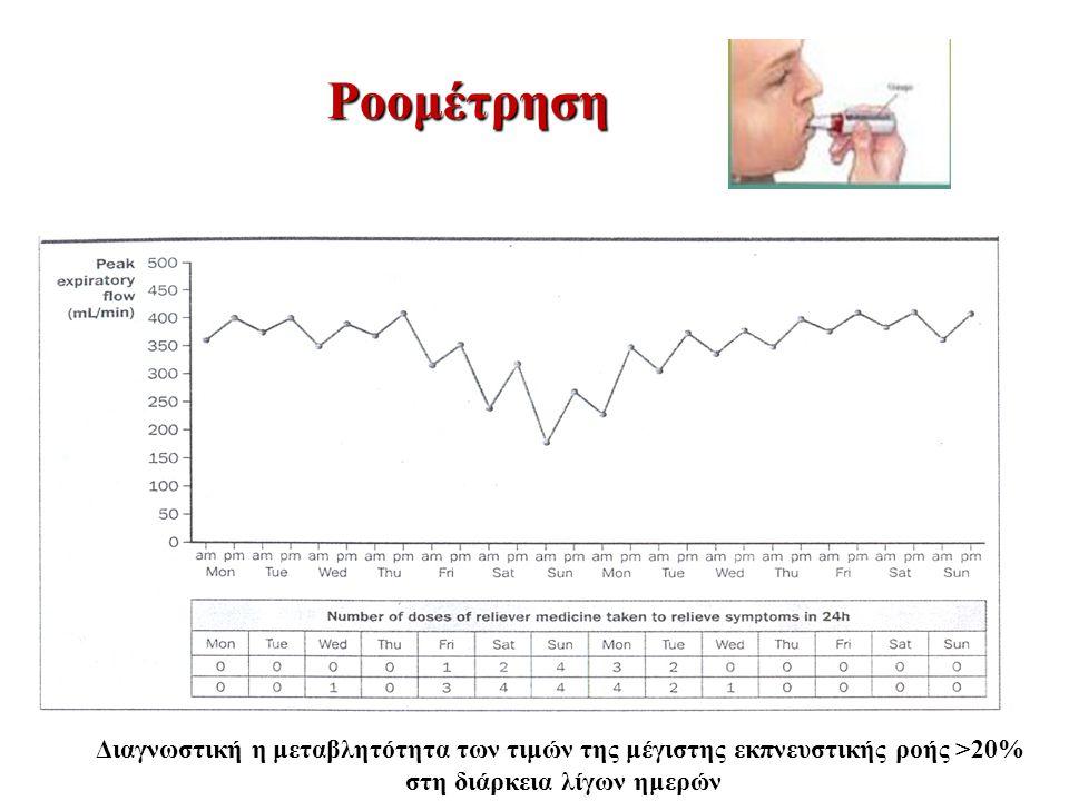 Ροομέτρηση Διαγνωστική η μεταβλητότητα των τιμών της μέγιστης εκπνευστικής ροής >20% στη διάρκεια λίγων ημερών