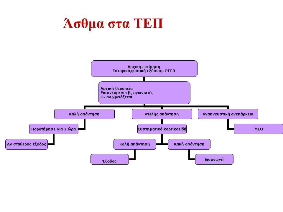 Άσθμα στα ΤΕΠ Αρχική εκτίμηση Ιστορικό,φυσική εξέταση, PEFR Αρχική θεραπεία Εισπνεόμενοι β2 αγωνιστές Ο 2 αν χρειάζεται Καλή απάντηση Παρατήρησε για 1 ώρα Αν σταθερός έξοδος Ατελής απάντηση Συστηματικά κορτικοειδή Καλή απάντηση Έξοδος Κακή απάντηση Εισαγωγή Αναπνευστική ανεπάρκεια ΜΕΘ