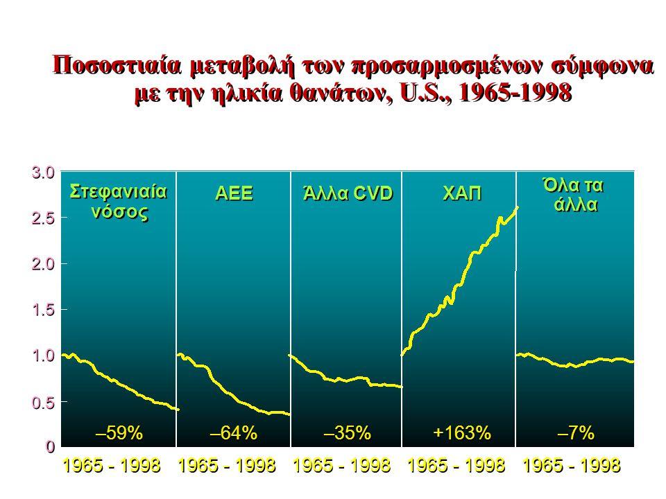 Ποσοστιαία μεταβολή των προσαρμοσμένων σύμφωνα με την ηλικία θανάτων, U.S., 1965-1998 0 0 0.5 1.0 1.5 2.0 2.5 3.0 1965 - 1998 –59% –64% –35% +163% –7% Στεφανιαία νόσος Στεφανιαία νόσος ΑΕΕ Άλλα CVD ΧΑΠ Όλα τα άλλα Όλα τα άλλα