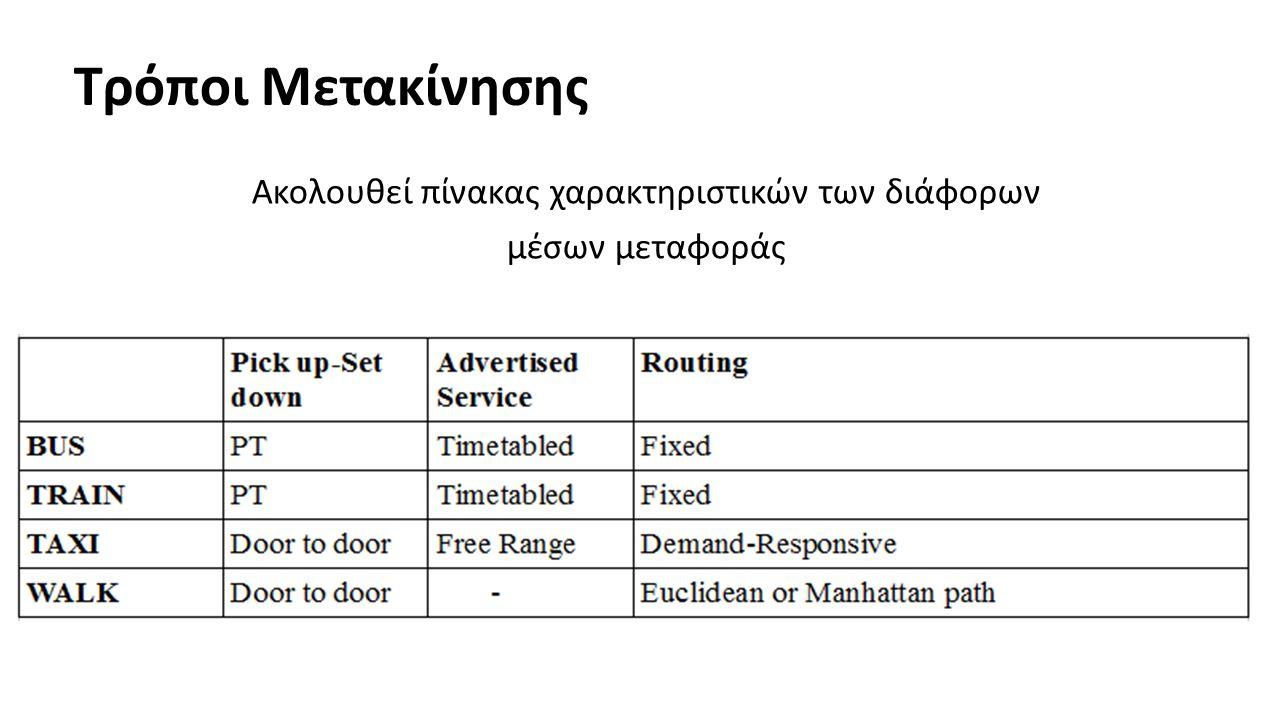 Τρόποι Μετακίνησης Ακολουθεί πίνακας χαρακτηριστικών των διάφορων μέσων μεταφοράς