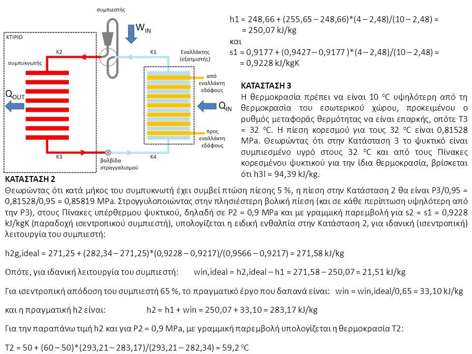 ΚΑΤΑΣΤΑΣΗ 3 Η θερμοκρασία πρέπει να είναι 10 ο C υψηλότερη από τη θερμοκρασία του εσωτερικού χώρου, προκειμένου ο ρυθμός μεταφοράς θερμότητας να είναι επαρκής, οπότε Τ3 = 32 ο C.