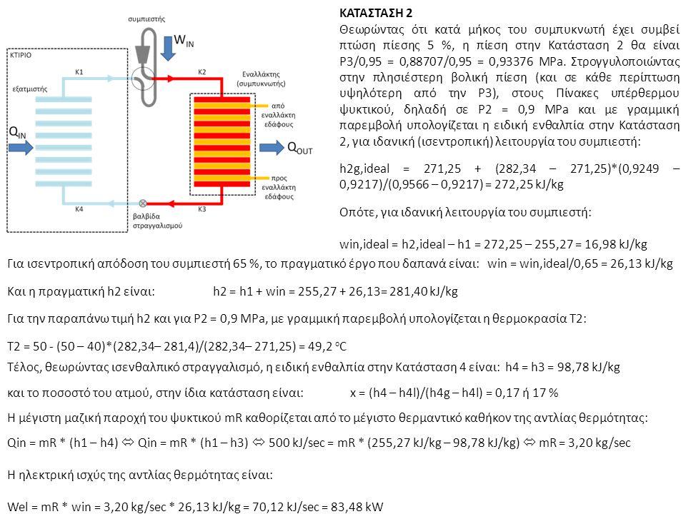 ΚΑΤΑΣΤΑΣΗ 2 Θεωρώντας ότι κατά μήκος του συμπυκνωτή έχει συμβεί πτώση πίεσης 5 %, η πίεση στην Κατάσταση 2 θα είναι Ρ3/0,95 = 0,88707/0,95 = 0,93376 ΜPa.
