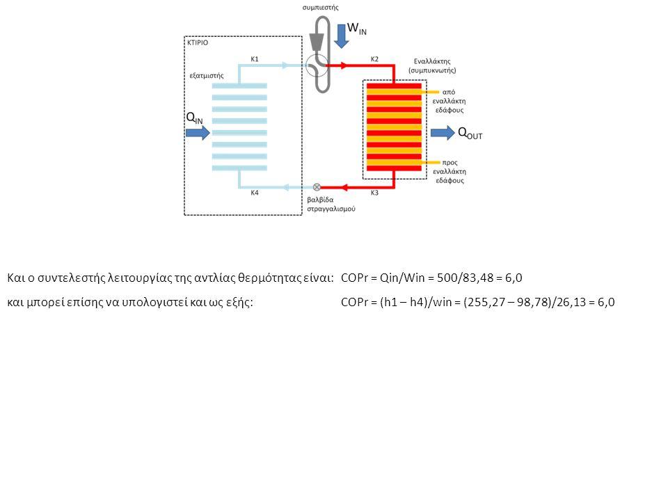 Και ο συντελεστής λειτουργίας της αντλίας θερμότητας είναι:COPr = Qin/Win = 500/83,48 = 6,0 και μπορεί επίσης να υπολογιστεί και ως εξής:COPr = (h1 – h4)/win = (255,27 – 98,78)/26,13 = 6,0
