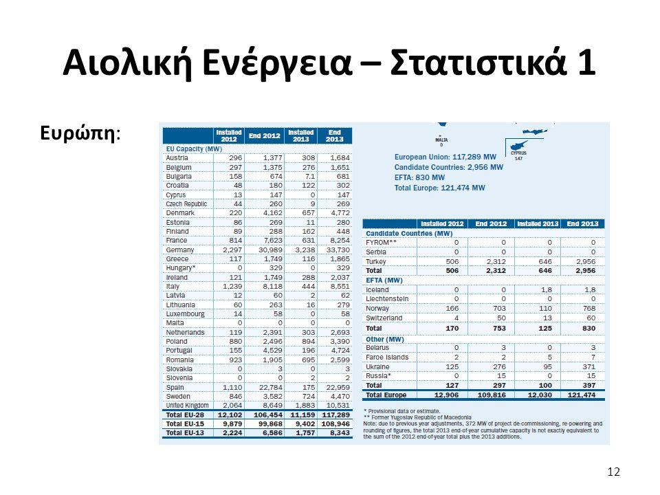 Αιολική Ενέργεια – Στατιστικά 1 Ευρώπη: 12