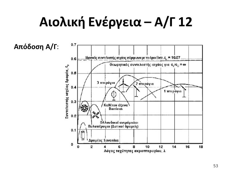 Αιολική Ενέργεια – Α/Γ 12 Απόδοση Α/Γ: 53 Ιδανική καμπύλη ισχύος