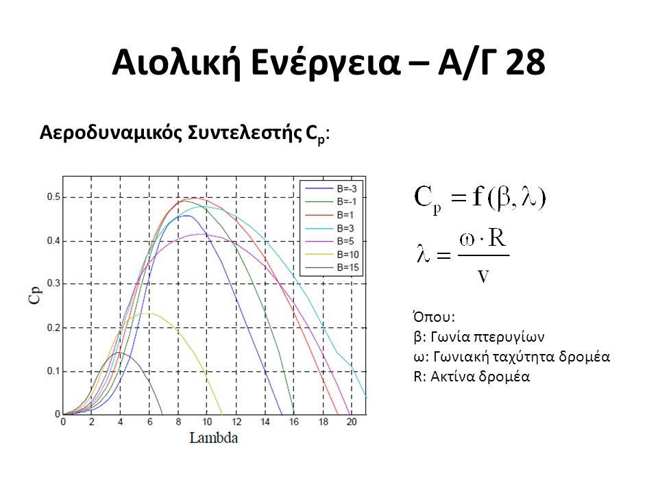 Αιολική Ενέργεια – Α/Γ 28 Αεροδυναμικός Συντελεστής C p : Όπου: β: Γωνία πτερυγίων ω: Γωνιακή ταχύτητα δρομέα R: Ακτίνα δρομέα