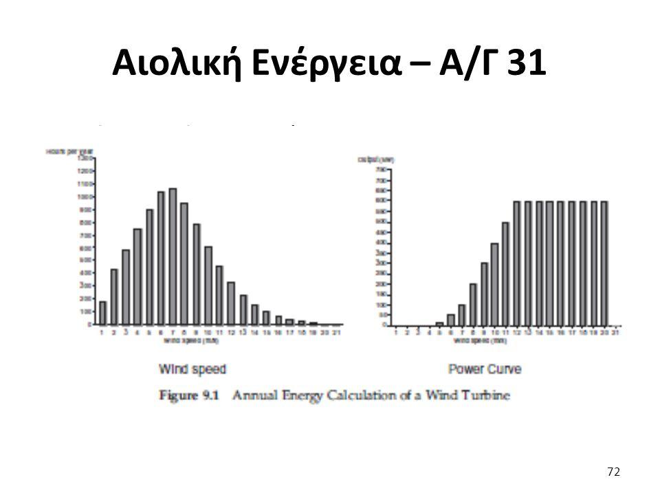 Αιολική Ενέργεια – Α/Γ 31 Ετήσια Ενέργεια Α/Γ 72