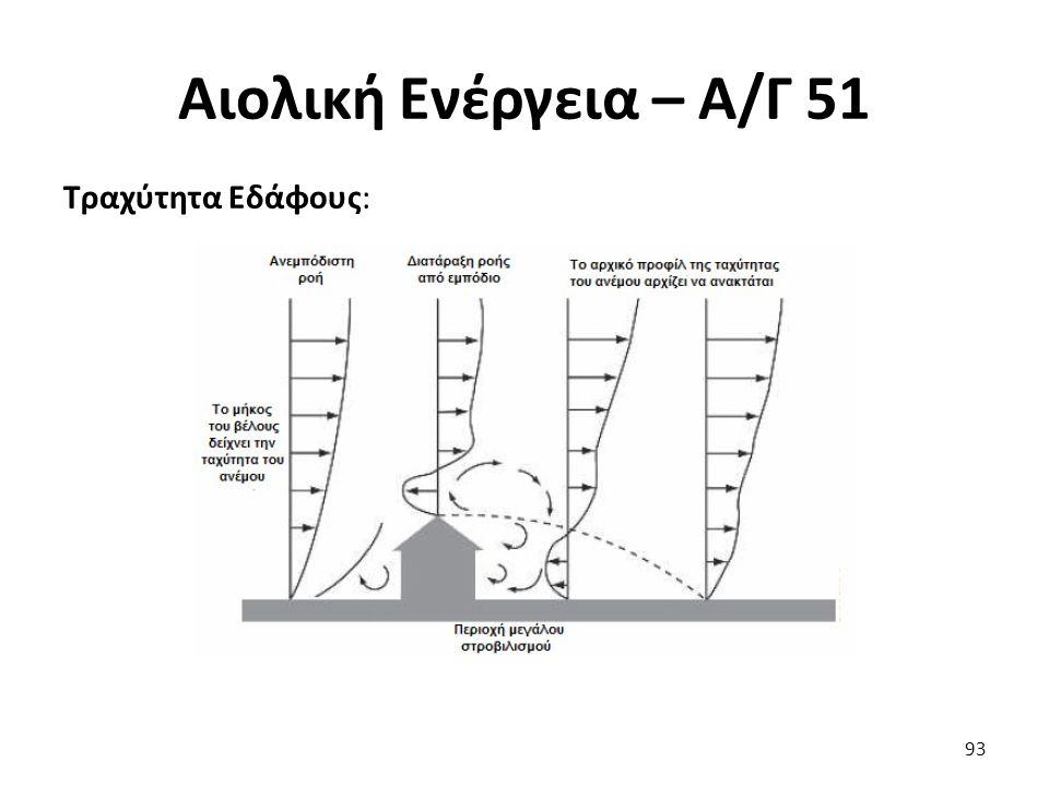 Αιολική Ενέργεια – Α/Γ 51 Τραχύτητα Εδάφους: 93