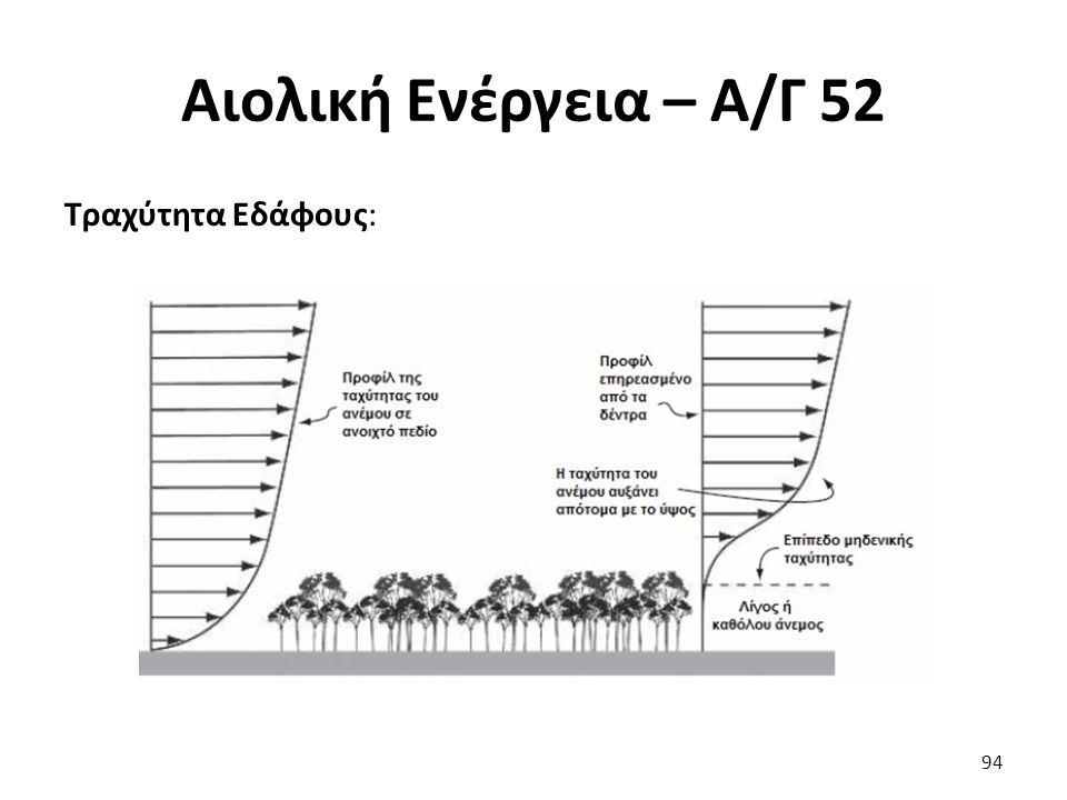 Αιολική Ενέργεια – Α/Γ 52 Τραχύτητα Εδάφους: 94