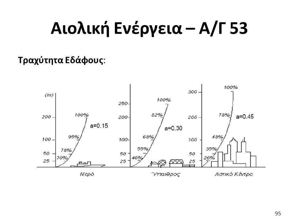Αιολική Ενέργεια – Α/Γ 53 Τραχύτητα Εδάφους: 95