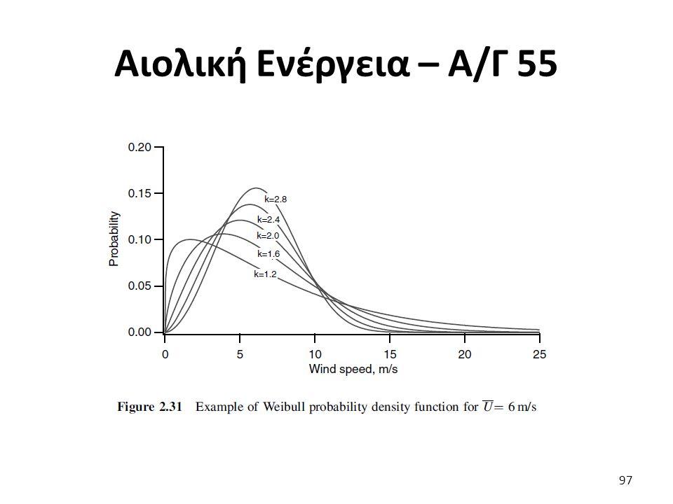 Αιολική Ενέργεια – Α/Γ 55 97