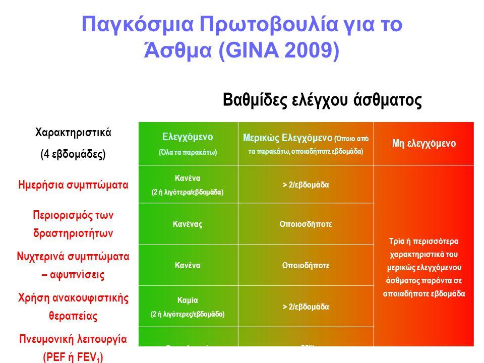 Βαθμίδες ελέγχου άσθματος Χαρακτηριστικά (4 εβδομάδες) Ελεγχόμενο (Όλα τα παρακάτω) Μερικώς Ελεγχόμενο (Όποιο από τα παρακάτω, οποιαδήποτε εβδομάδα) Μ