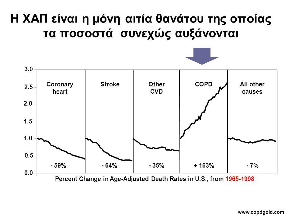 Η ΧΑΠ είναι η μόνη αιτία θανάτου της οποίας τα ποσοστά συνεχώς αυξάνονται Percent Change in Age-Adjusted Death Rates in U.S., from 1965-1998 1.0 2.0 3