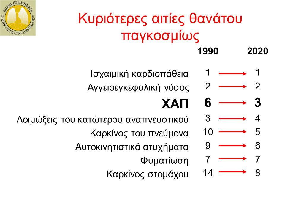 1990 1 2 6 3 10 9 7 14 Ισχαιμική καρδιοπάθεια Αγγειοεγκεφαλική νόσος ΧΑΠ Λοιμώξεις του κατώτερου αναπνευστικού Καρκίνος του πνεύμονα Αυτοκινητιστικά α