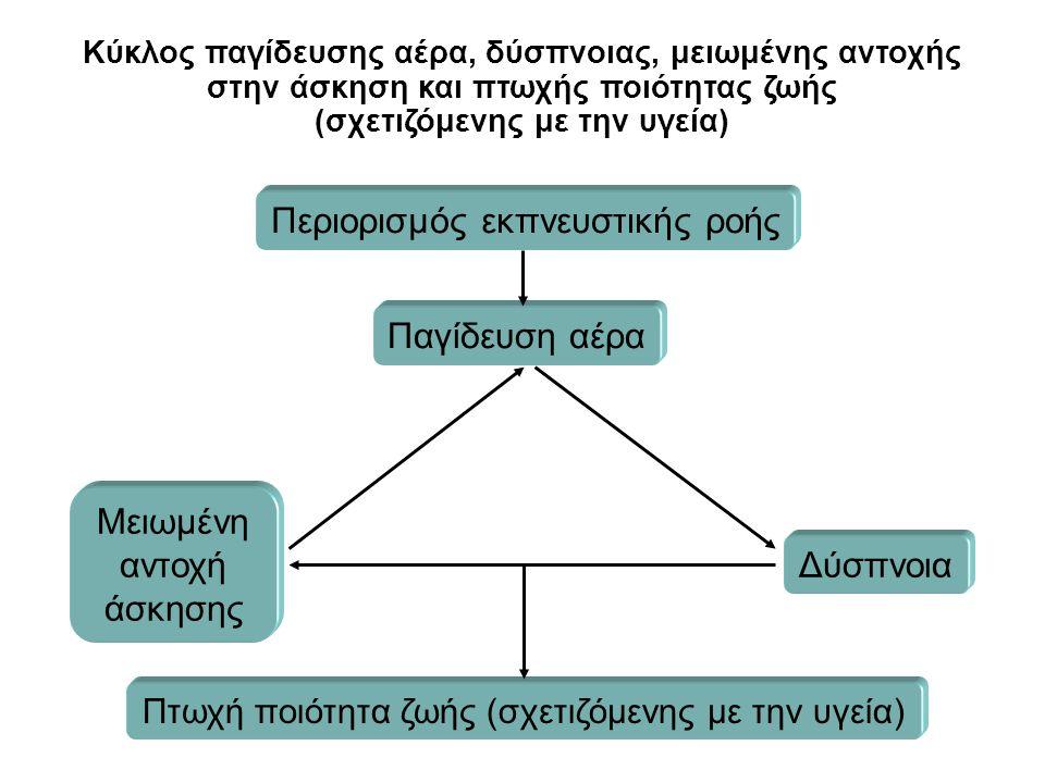 Κύκλος παγίδευσης αέρα, δύσπνοιας, μειωμένης αντοχής στην άσκηση και πτωχής ποιότητας ζωής (σχετιζόμενης με την υγεία) Παγίδευση αέρα Δύσπνοια Πτωχή π