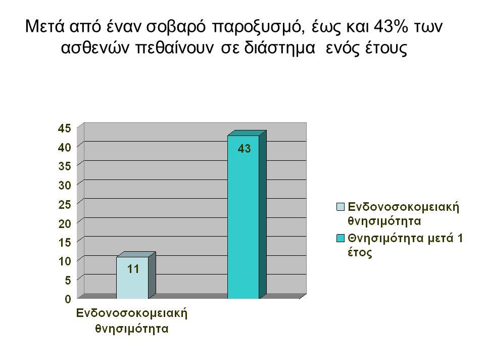 Μετά από έναν σοβαρό παροξυσμό, έως και 43% των ασθενών πεθαίνουν σε διάστημα ενός έτους Ασθενείς, % Connors et al, AJRCCM 1996