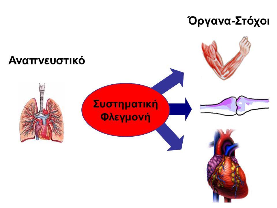 Αναπνευστικό Όργανα-Στόχοι Συστηματική Φλεγμονή