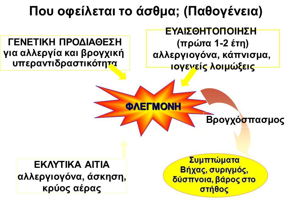 ΦΛΕΓΜΟΝΗ Βρογχόσπασμος Συμπτώματα Βήχας, συριγμός, δύσπνοια, βάρος στο στήθος ΕΚΛΥΤΙΚΑ ΑΙΤΙΑ αλλεργιογόνα, άσκηση, κρύος αέρας ΓΕΝΕΤΙΚΗ ΠΡΟΔΙΑΘΕΣΗ για