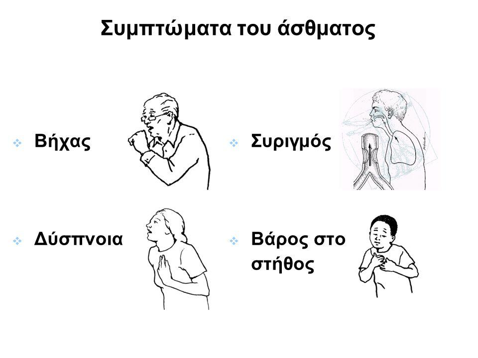 Συμπτώματα του άσθματος  Βήχας  Δύσπνοια  Συριγμός  Βάρος στο στήθος