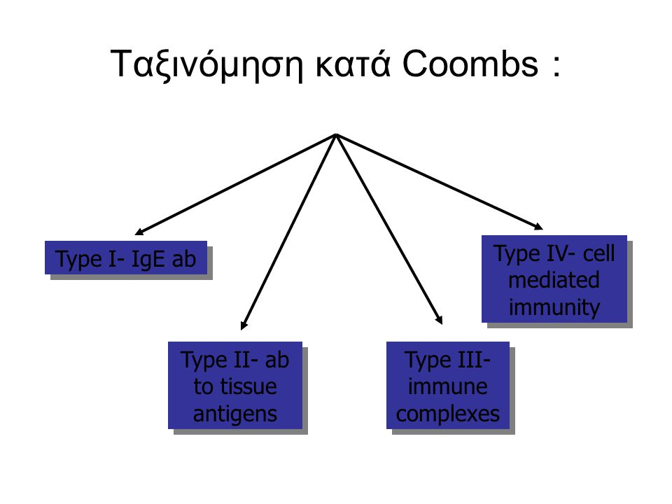 Ταξινόμηση κατά Coombs : Type I- IgE ab Type II- ab to tissue antigens Type III- immune complexes Type IV- cell mediated immunity