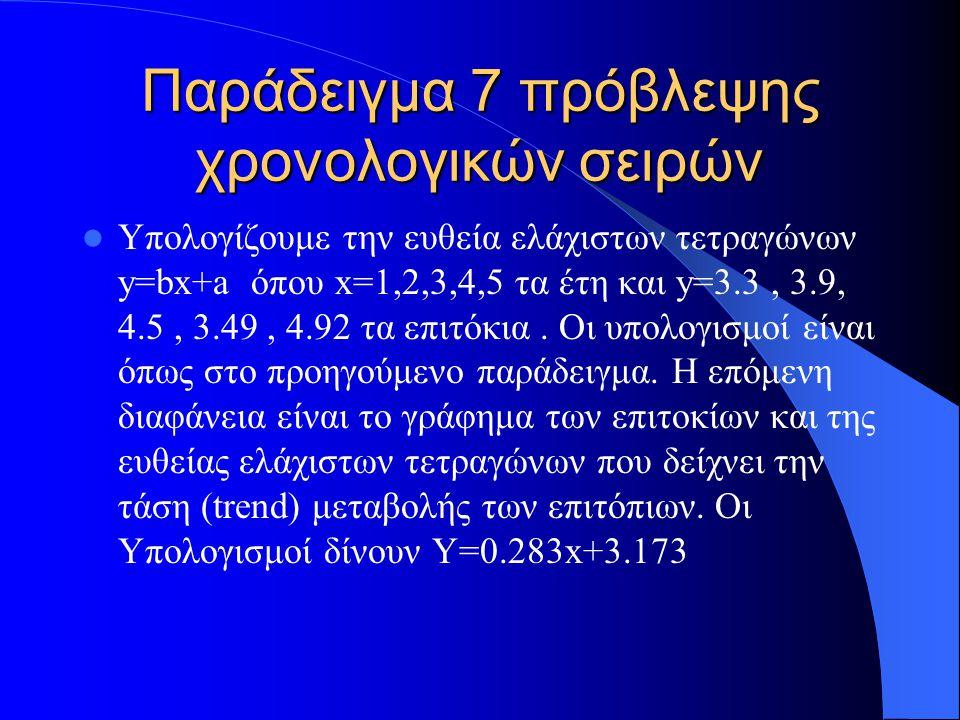 Παράδειγμα 8 πρόβλεψης χρονολογικών σειρών
