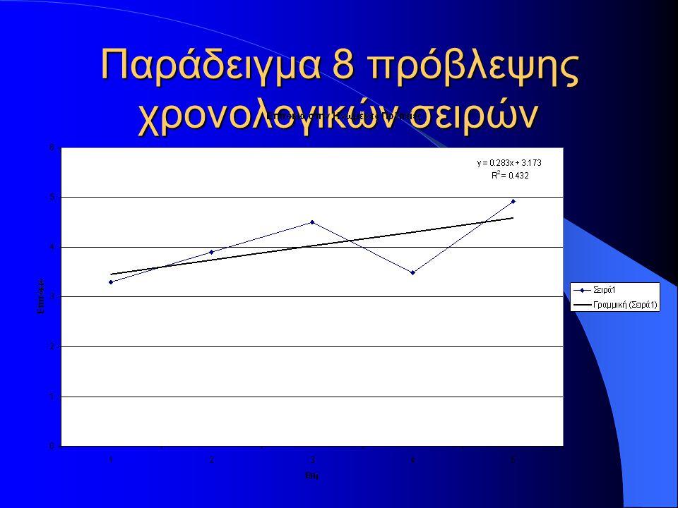 Παράδειγμα 9 πρόβλεψης χρονολογικών σειρών Η πρόβλεψη για το 1995 είναι Υ=0.283*6+3.173= 4.87